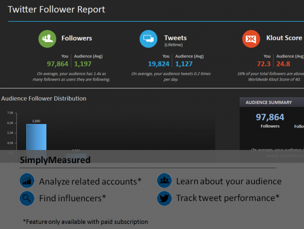 Twitter Tool SimplyMeasured