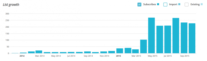Chart that shows how new email list bulding strategies increased the growth rate