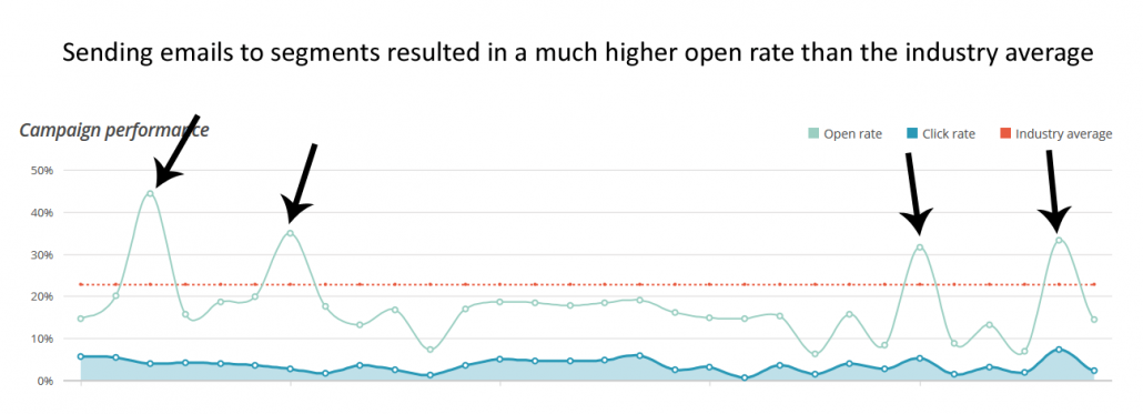 This graph shows that sending emails to segments resulted in a much higher open rate than the industry average
