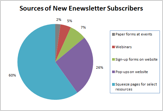 Sources of new enewsletter subscribers after implementing new email list building strategies