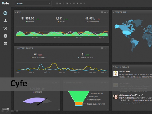 Cyfe analytic tool