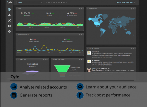 Cyfe Facebook analytic tool