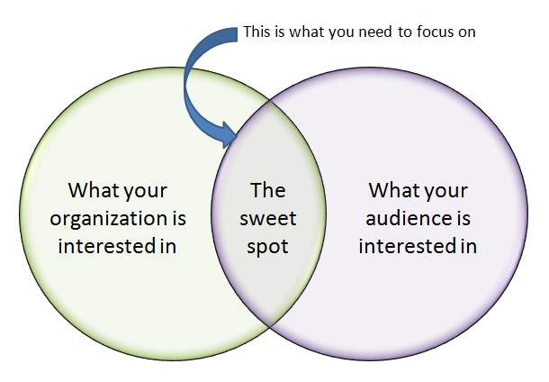 Audience Interests Intersection