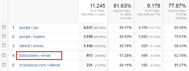 Google Analytics Enewsletter Stats
