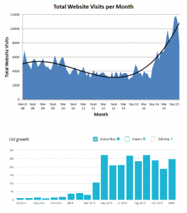 Graphs showing growth of website visitors and email subscribers