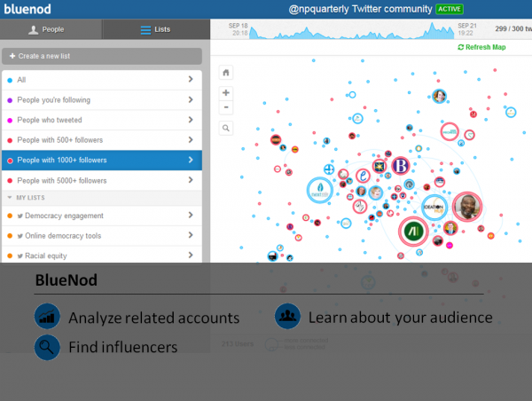 BlueNod Twitter Analytic Tool