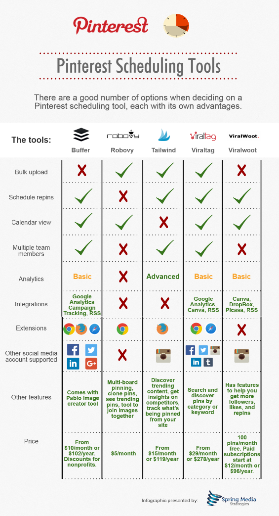 Pinterest Scheduling Tools Comparison Chart 2016