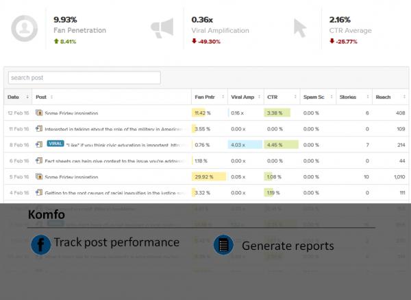 Komfo Facebook analytic tool