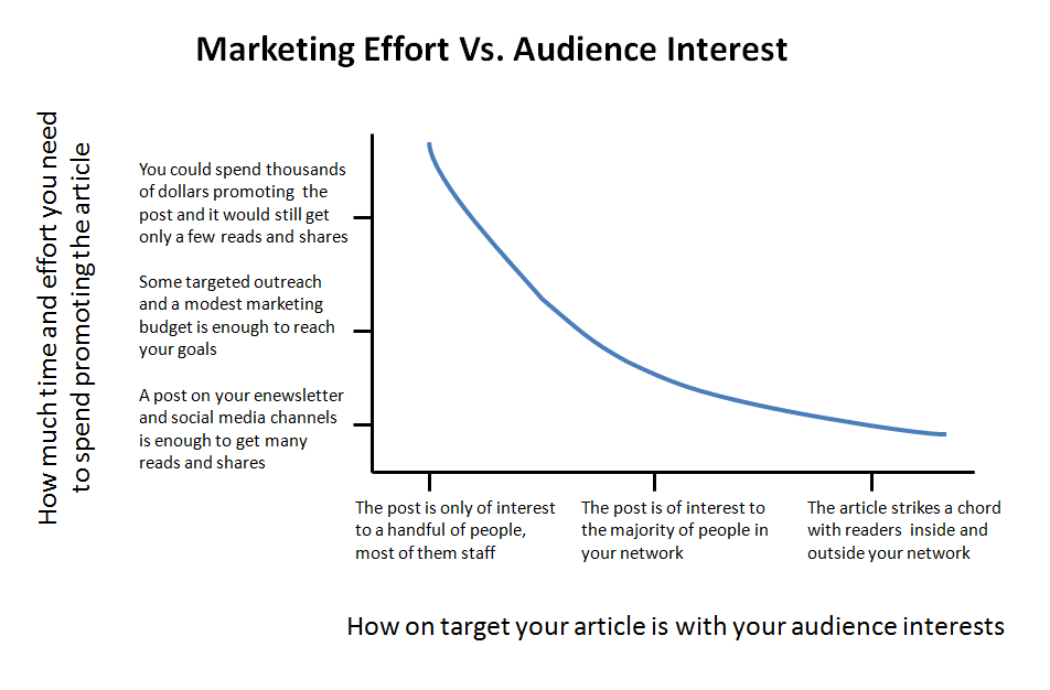 marketing-effort-vs-audience-interest