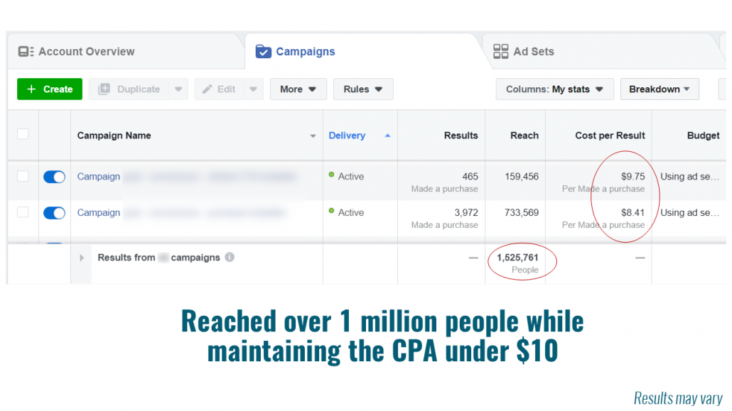 Reached over 1 million people while maintaining the CPA under $10