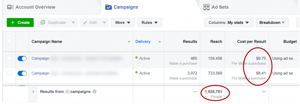 Screenshot of Facebook ad data showing a cost per purchase under $10