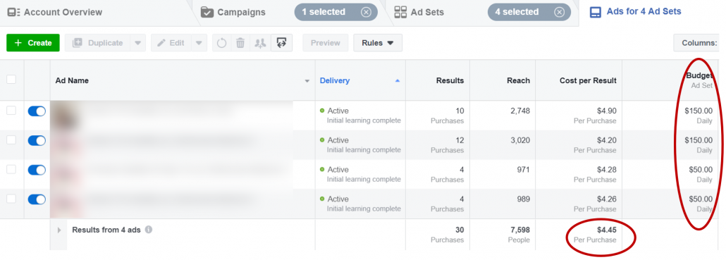 Screenshot showing $400/day in ad spend and under $5 cost per purchase for the ad campaign